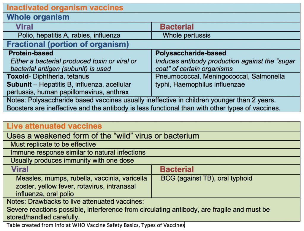 Table of vaccine types